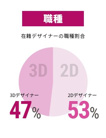 在籍デザイナーの職種割合